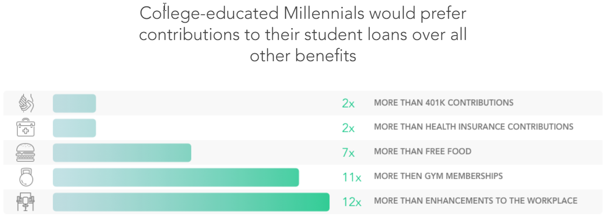 Millennial Benefits Prefernce What Benefits Are Valued