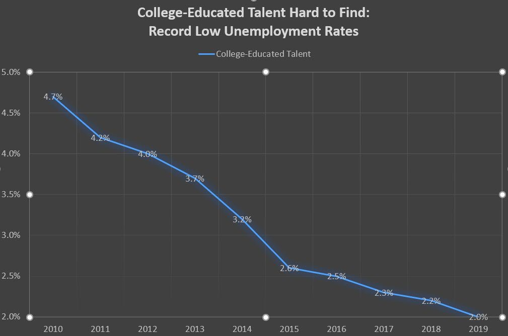 PB_college_educated_talent_hard_to_find